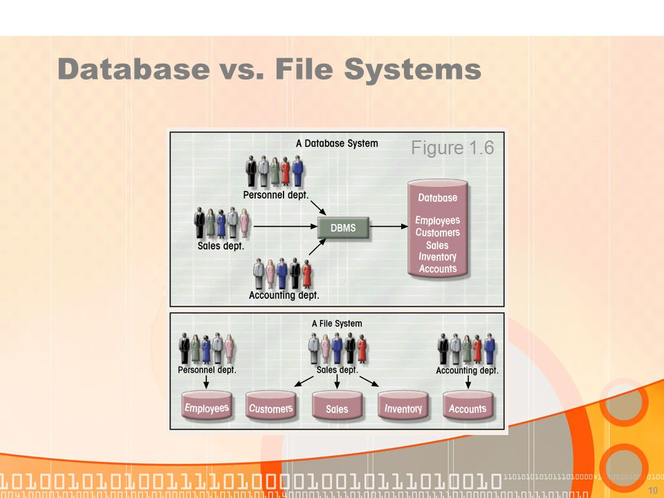 Database vs. File Systems