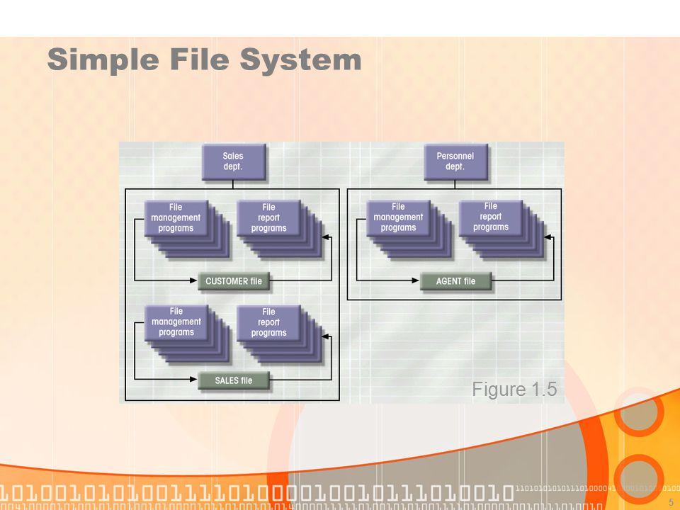 Simple File System Figure 1.5