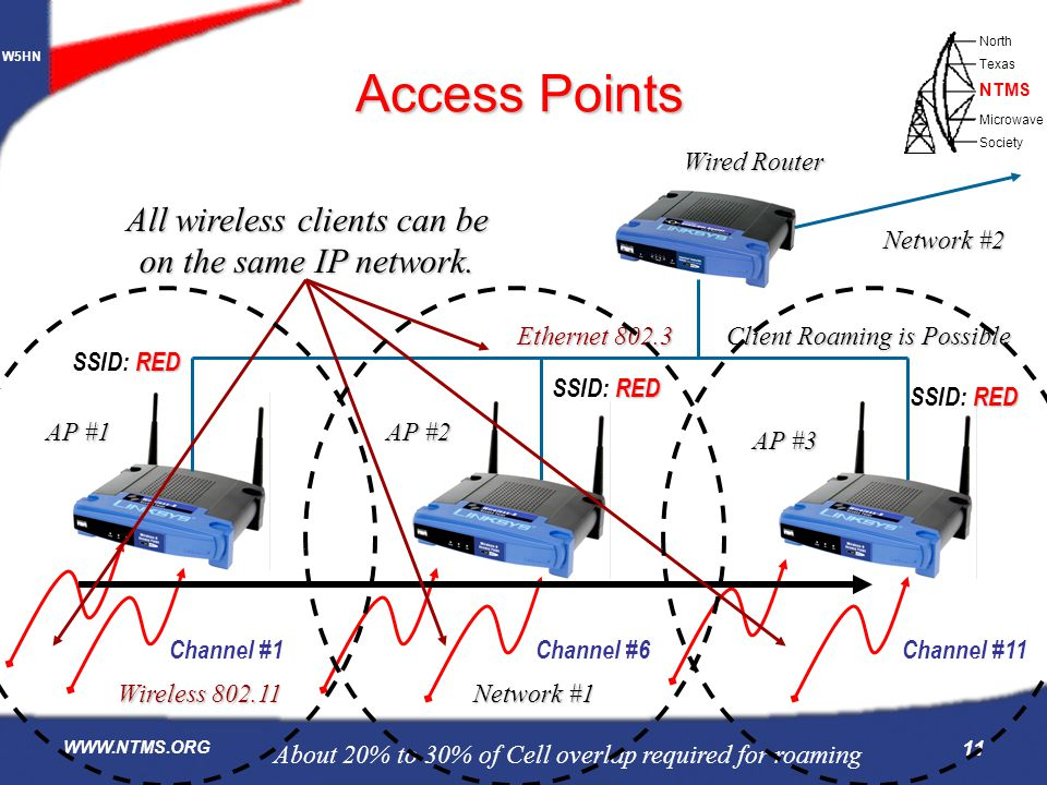 Access Points All wireless clients can be on the same IP network.