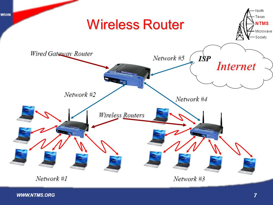 Wireless Router Internet ISP Wired Gateway Router Network #5