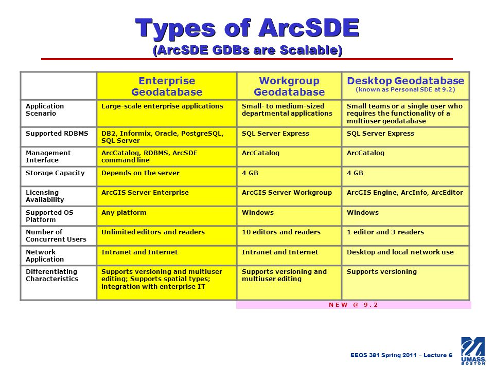 Types of ArcSDE (ArcSDE GDBs are Scalable)