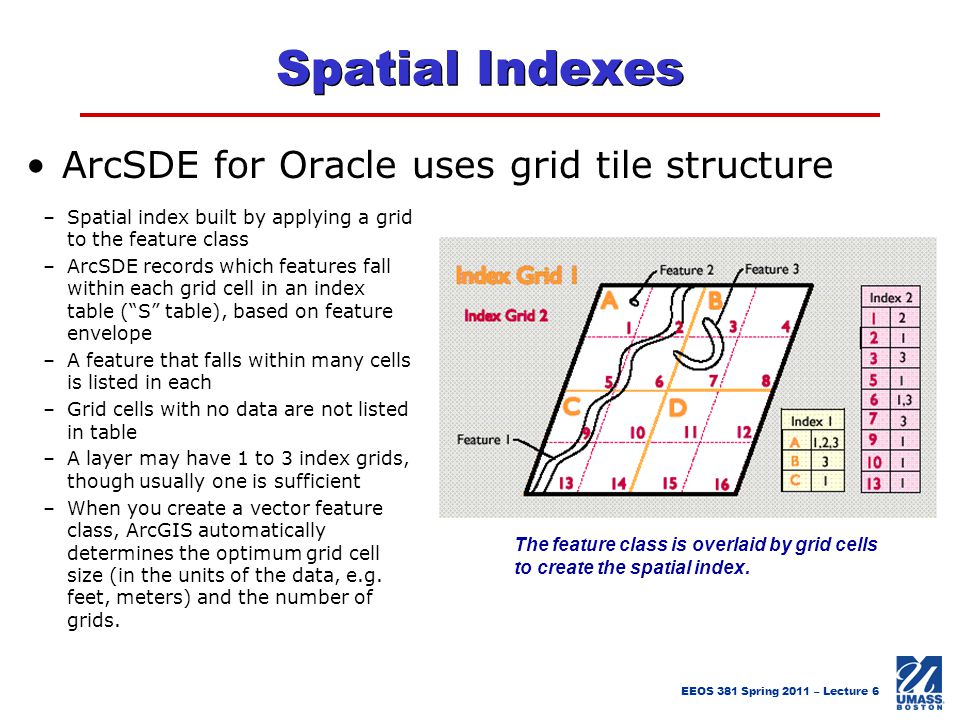 Spatial Indexes ArcSDE for Oracle uses grid tile structure