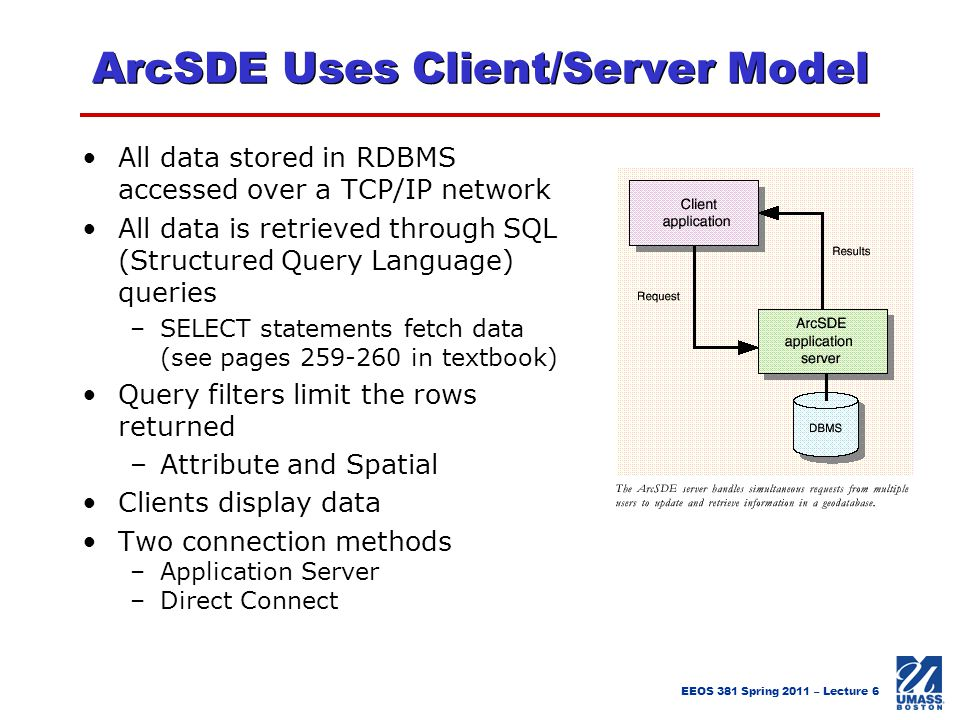 ArcSDE Uses Client/Server Model