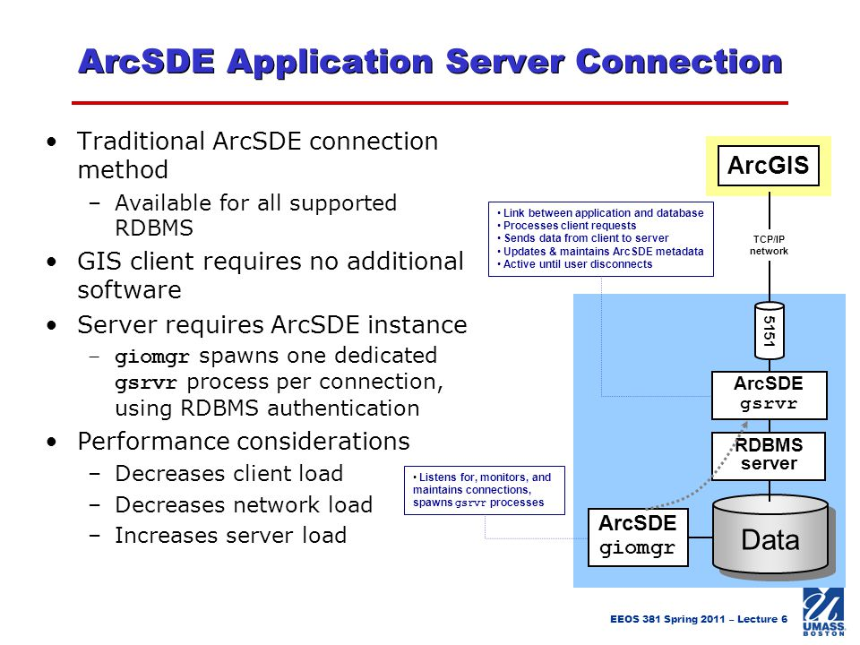 ArcSDE Application Server Connection