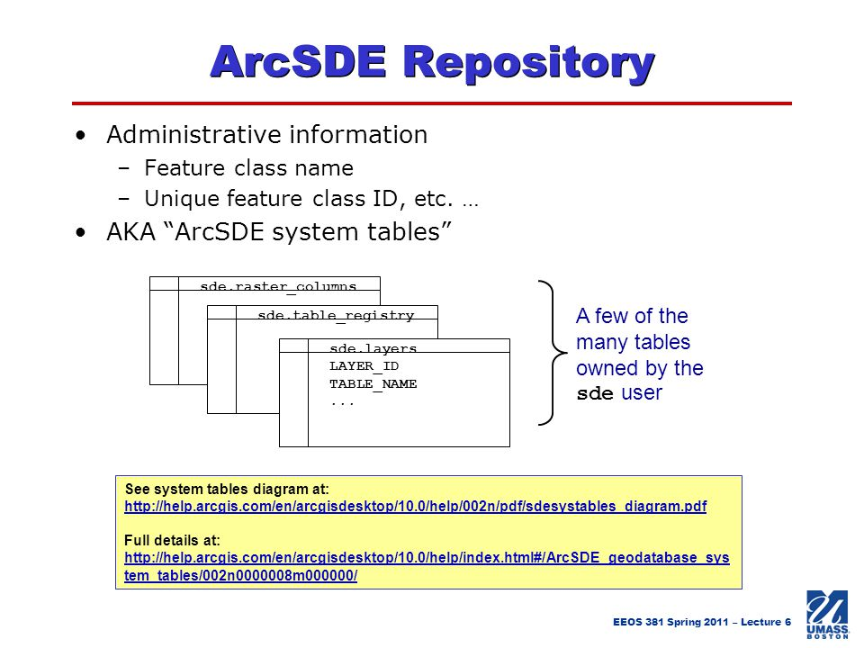 ArcSDE Repository Administrative information