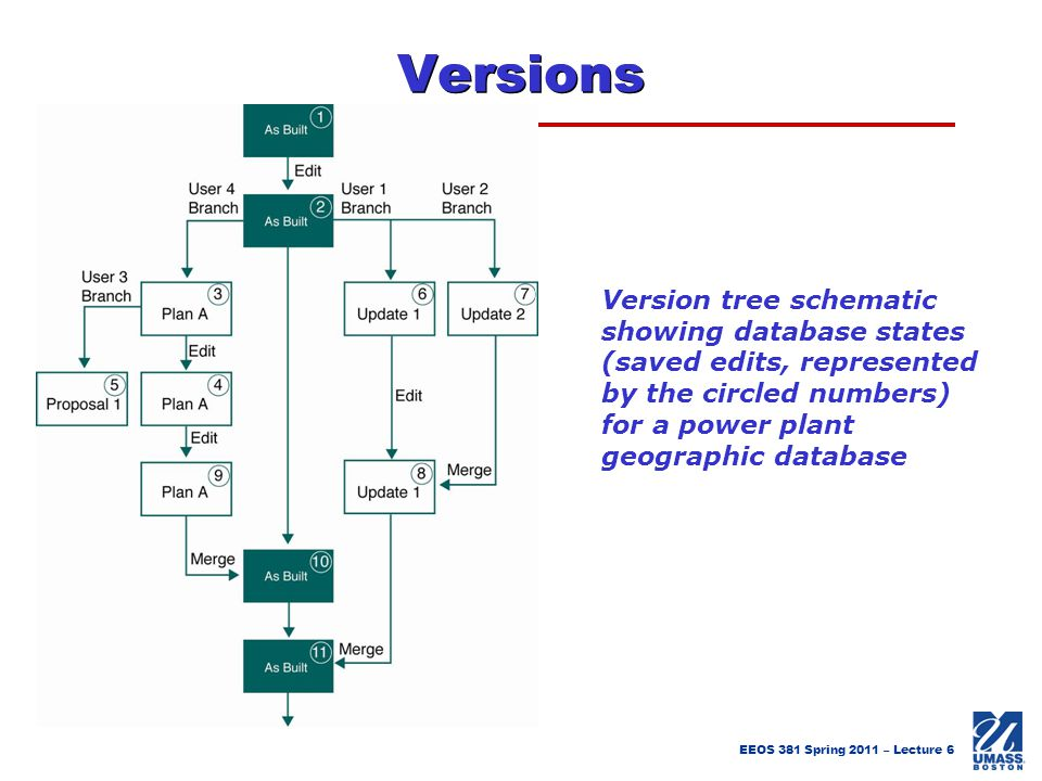 Versions Version tree schematic showing database states (saved edits, represented by the circled numbers) for a power plant geographic database.