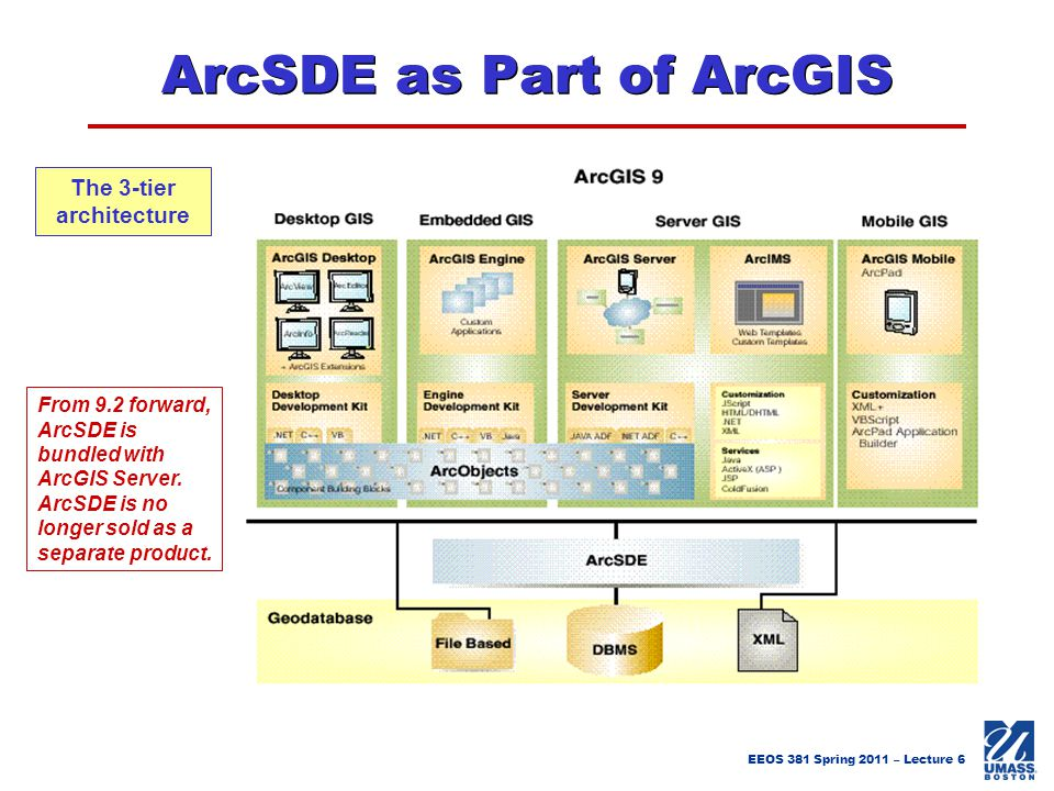 ArcSDE as Part of ArcGIS