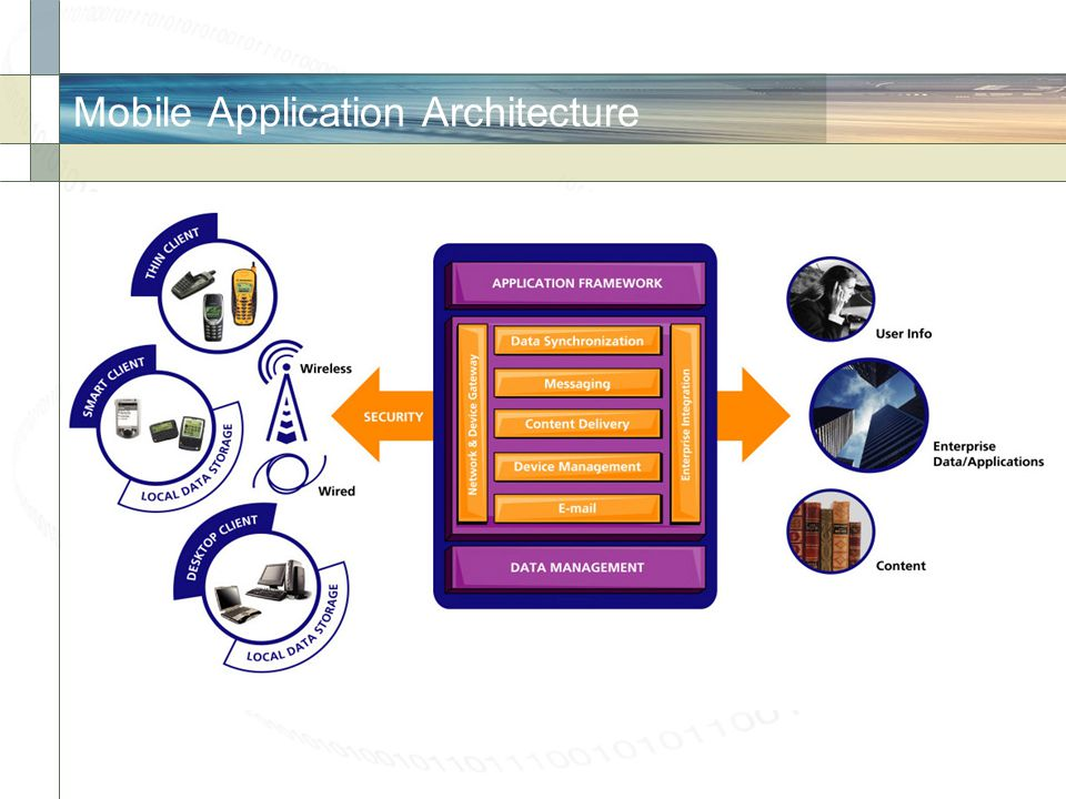 Mobile Application Architecture