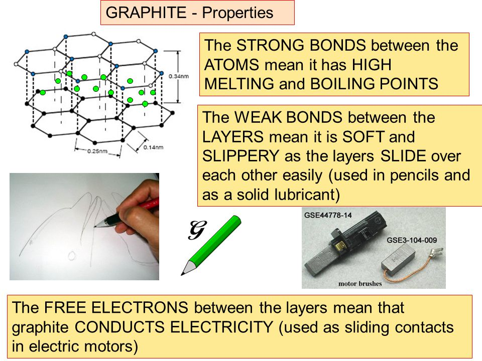 GRAPHITE - Properties The STRONG BONDS between the ATOMS mean it has HIGH MELTING and BOILING POINTS.