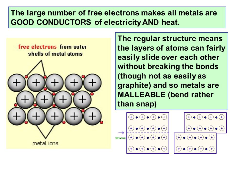 The large number of free electrons makes all metals are GOOD CONDUCTORS of electricity AND heat.