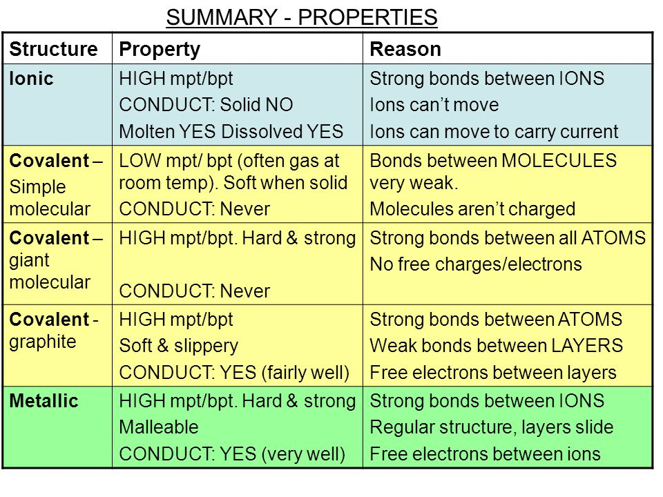 SUMMARY - PROPERTIES Structure Property Reason Ionic HIGH mpt/bpt