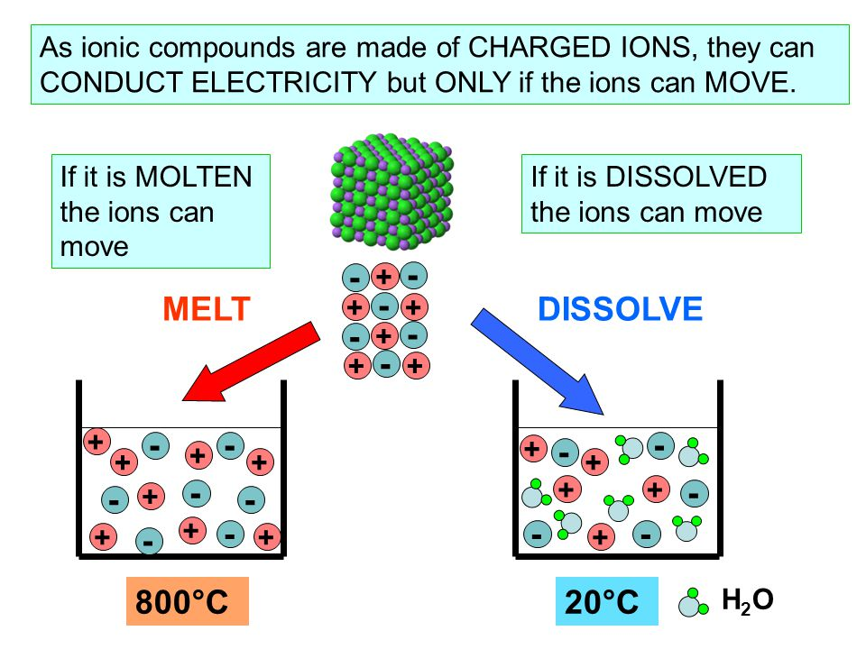 As ionic compounds are made of CHARGED IONS, they can CONDUCT ELECTRICITY but ONLY if the ions can MOVE.