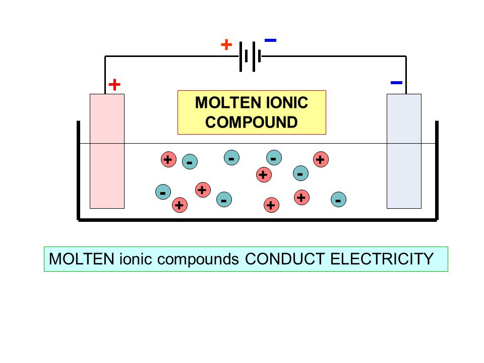 + - - - - - - - MOLTEN IONIC COMPOUND + + + + + + +