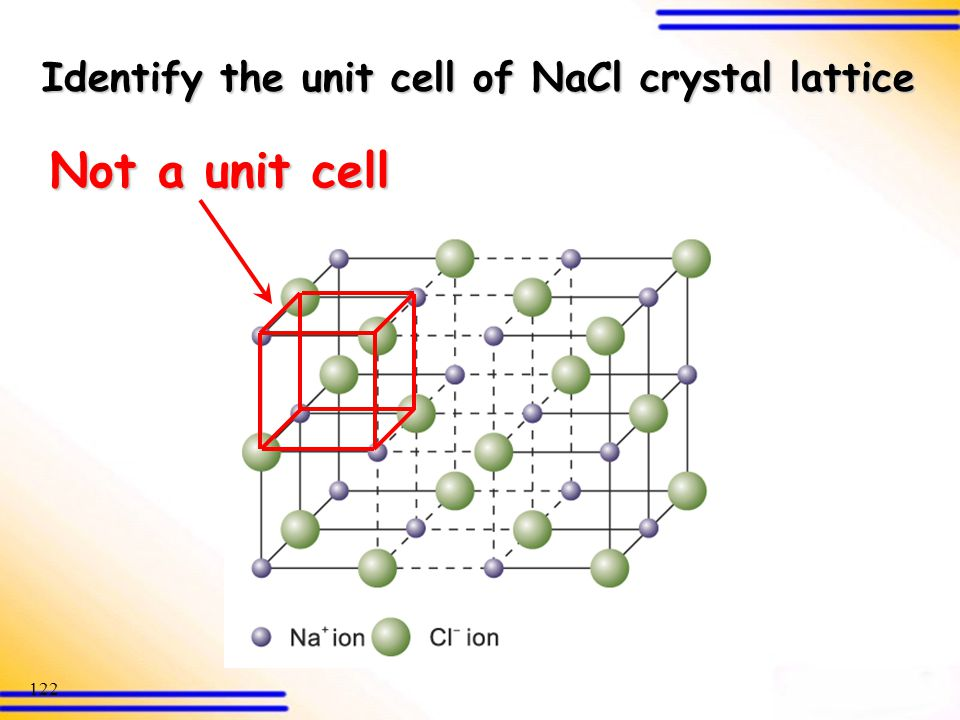 Identify the unit cell of NaCl crystal lattice