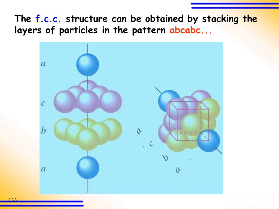 The f.c.c. structure can be obtained by stacking the layers of particles in the pattern abcabc...