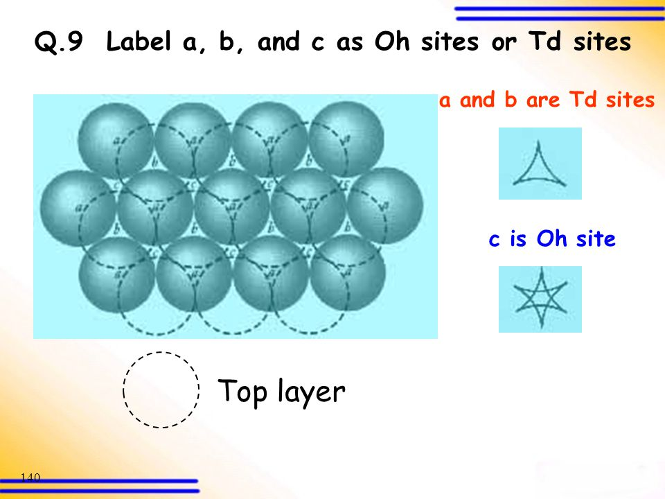 Top layer Q.9 Label a, b, and c as Oh sites or Td sites c is Oh site