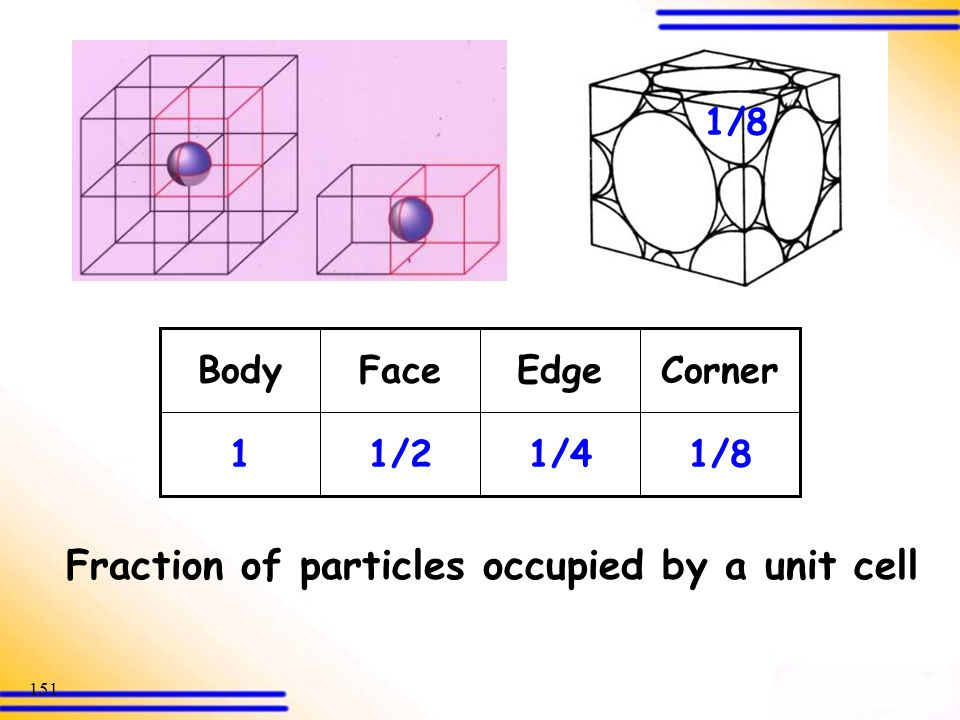 Fraction of particles occupied by a unit cell