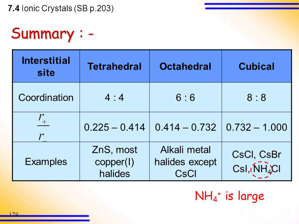 Summary : - NH4+ is large Interstitial site Tetrahedral Octahedral