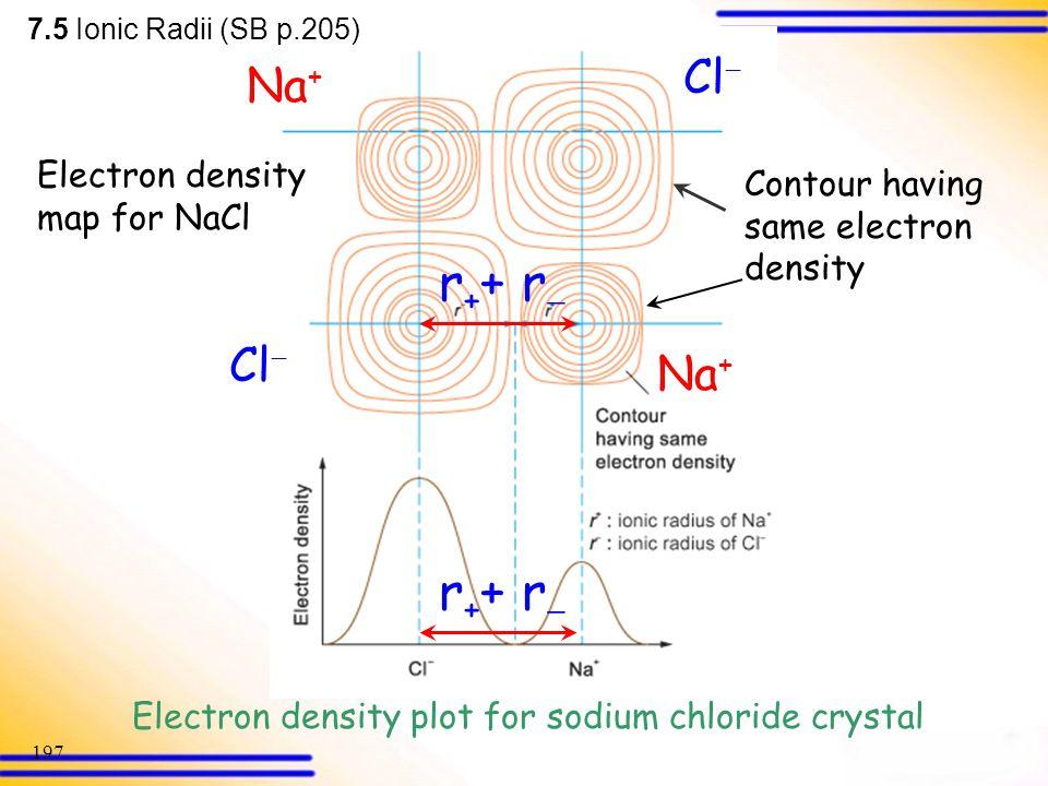Electron density plot for sodium chloride crystal