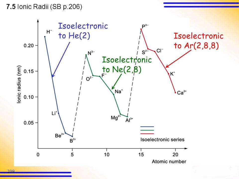 Isoelectronic to He(2) Isoelectronic to Ar(2,8,8)