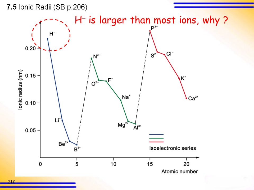 H is larger than most ions, why