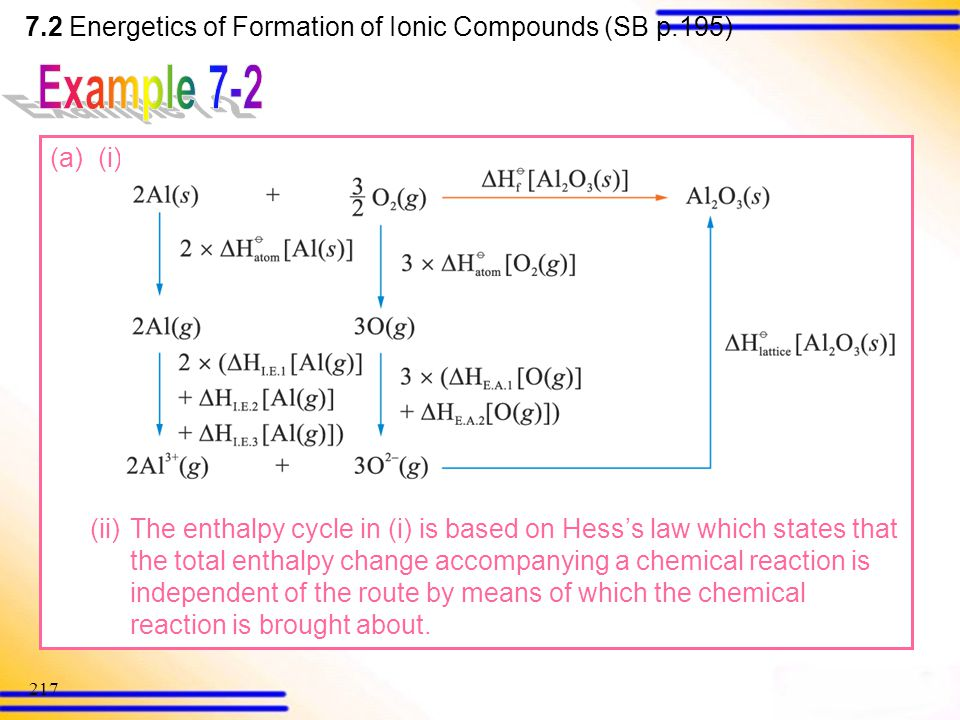 Example 7-2 7.2 Energetics of Formation of Ionic Compounds (SB p.195)