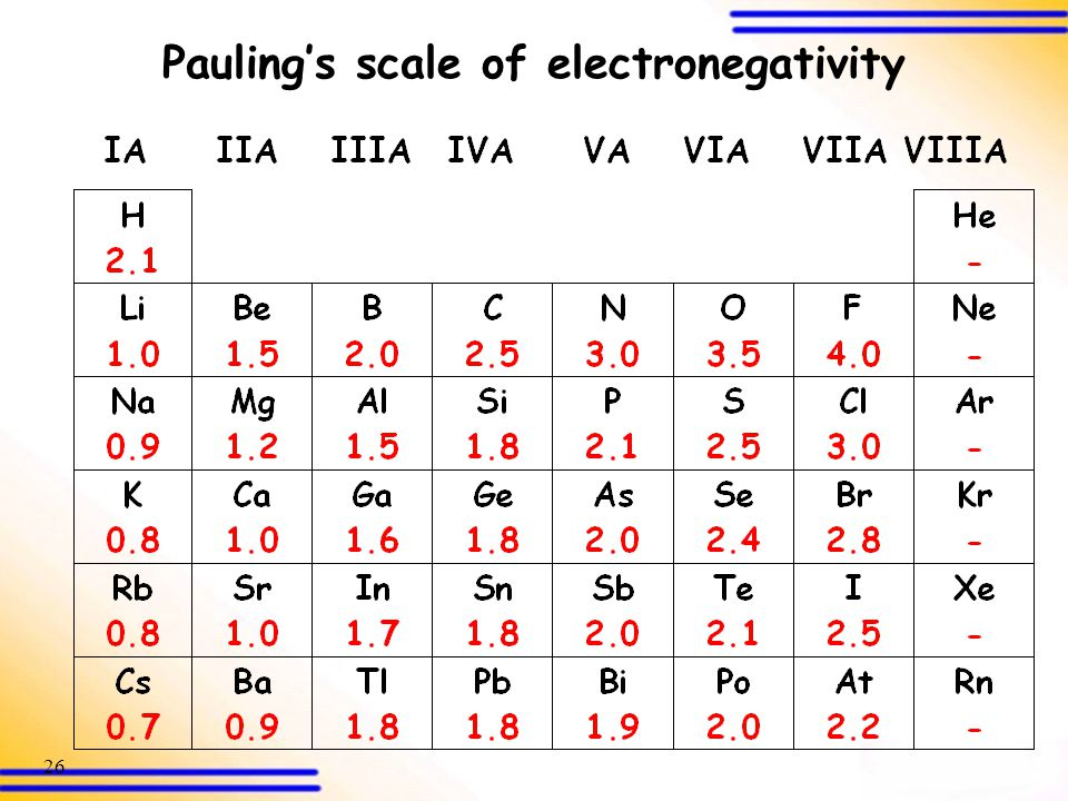 Pauling's scale of electronegativity