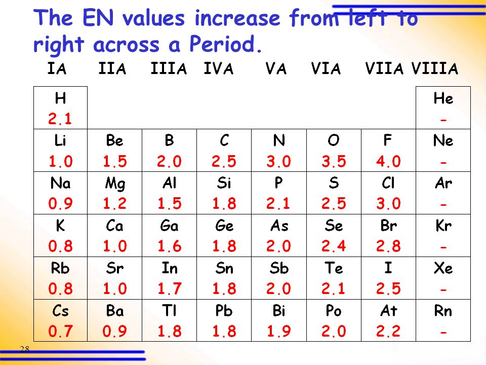 The EN values increase from left to right across a Period.
