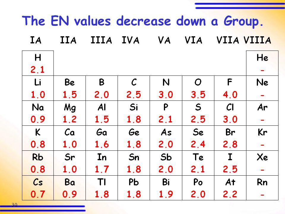 The EN values decrease down a Group.