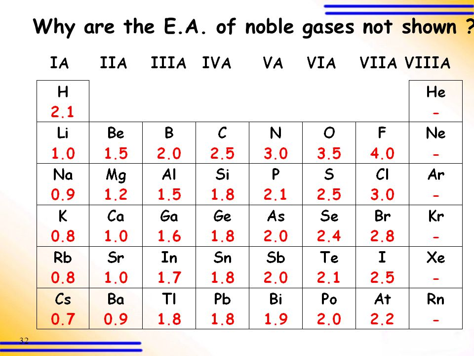 Why are the E.A. of noble gases not shown