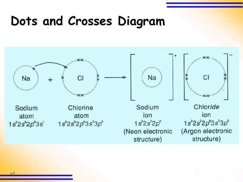 Dots and Crosses Diagram