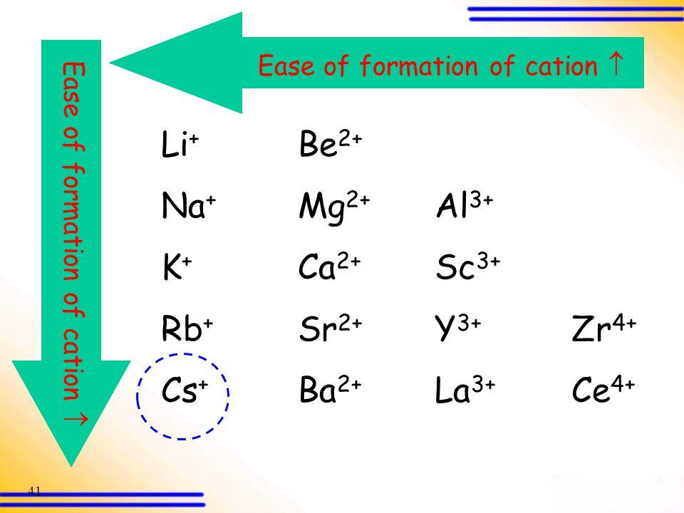 Li+ Be2+ Na+ Mg2+ Al3+ K+ Ca2+ Sc3+ Rb+ Sr2+ Y3+ Zr4+