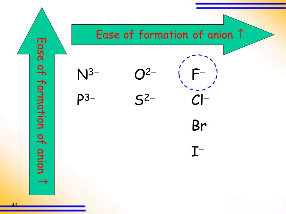 N3 O2 F P3 S2 Cl Br I Ease of formation of anion 