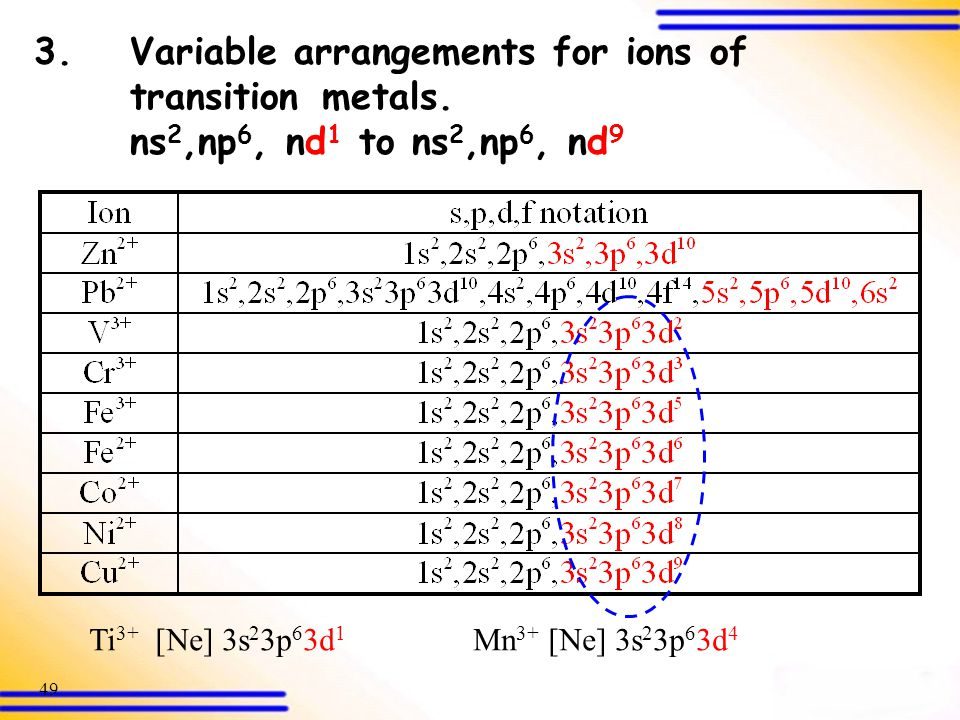 3. Variable arrangements for ions of. transition. metals