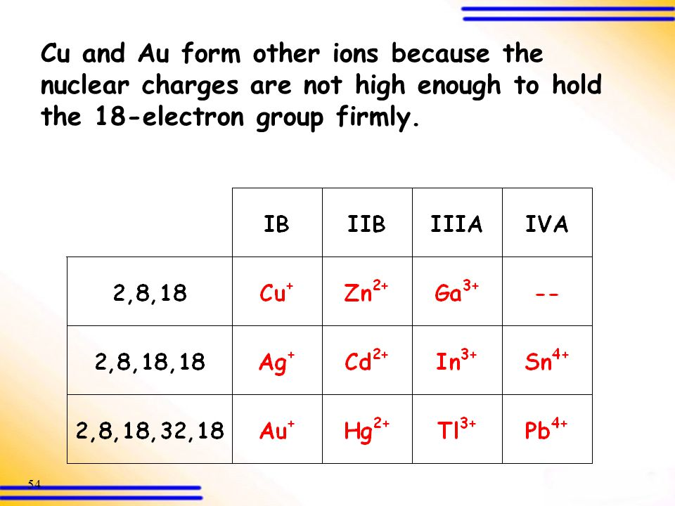 Cu and Au form other ions because the nuclear charges are not high enough to hold the 18-electron group firmly.