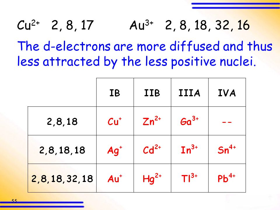 Cu2+ 2, 8, 17 Au3+ 2, 8, 18, 32, 16 The d-electrons are more diffused and thus less attracted by the less positive nuclei.