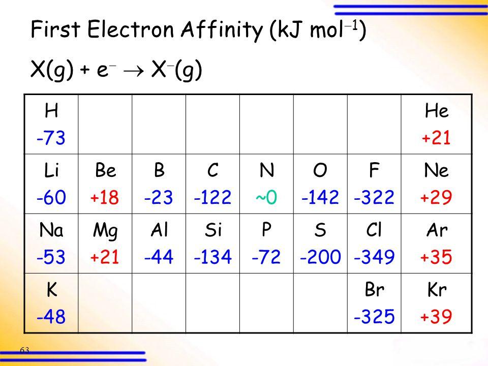 First Electron Affinity (kJ mol1) X(g) + e  X(g)