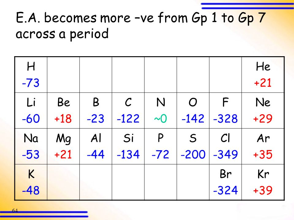 E.A. becomes more –ve from Gp 1 to Gp 7 across a period