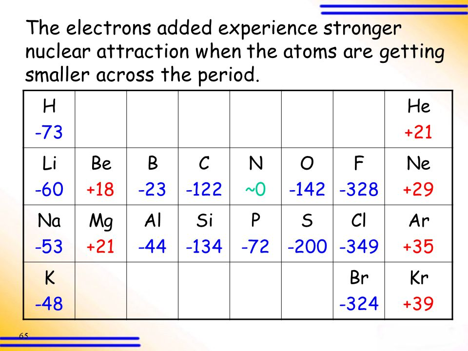 The electrons added experience stronger nuclear attraction when the atoms are getting smaller across the period.