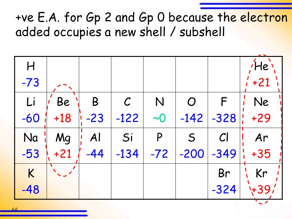 +ve E.A. for Gp 2 and Gp 0 because the electron added occupies a new shell / subshell