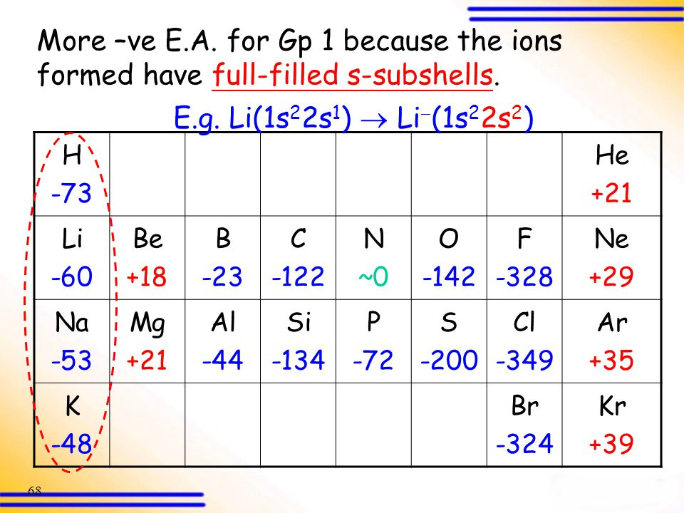 More –ve E.A. for Gp 1 because the ions formed have full-filled s-subshells.