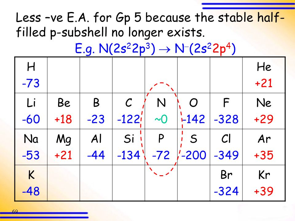 Less –ve E.A. for Gp 5 because the stable half-filled p-subshell no longer exists.