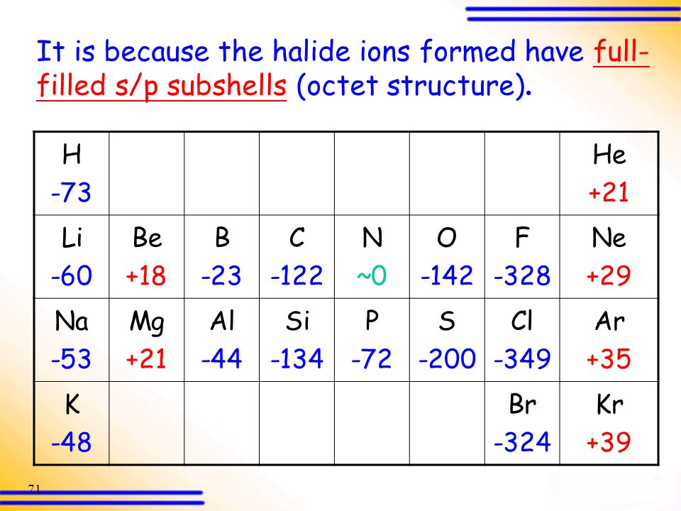 It is because the halide ions formed have full-filled s/p subshells (octet structure).