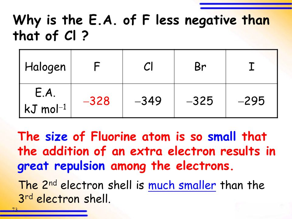 Why is the E.A. of F less negative than that of Cl