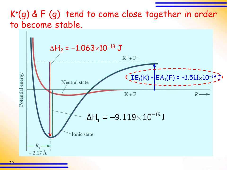 K+(g) & F(g) tend to come close together in order to become stable.