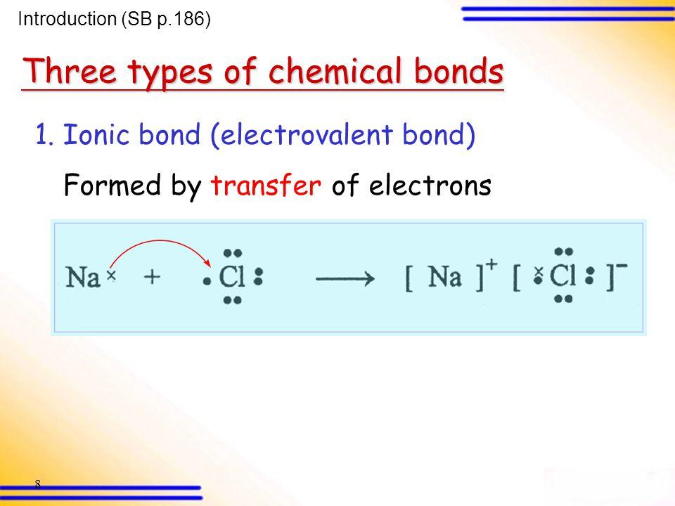 Three types of chemical bonds