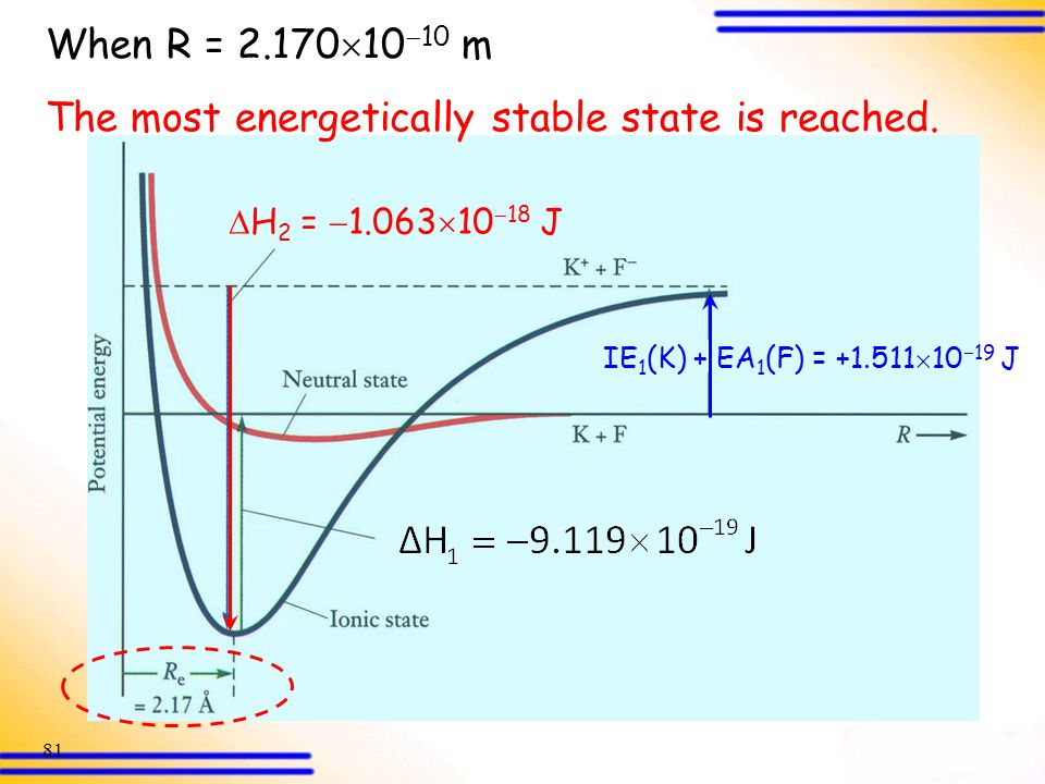 The most energetically stable state is reached.