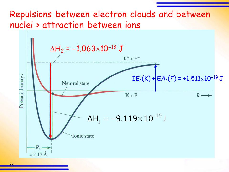 Repulsions between electron clouds and between nuclei > attraction between ions