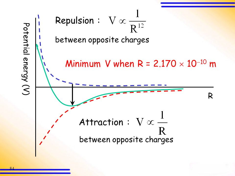 Repulsion : Minimum V when R = 2.170  1010 m Attraction :
