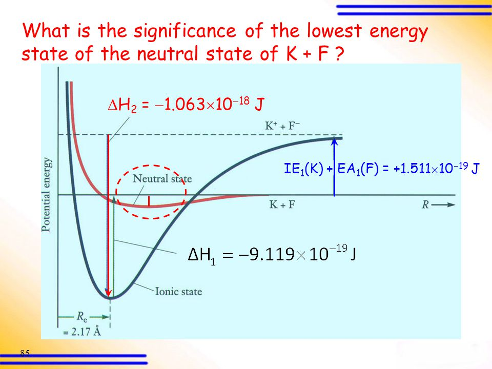 What is the significance of the lowest energy state of the neutral state of K + F